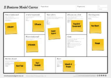 Business Model Canvas con post-it