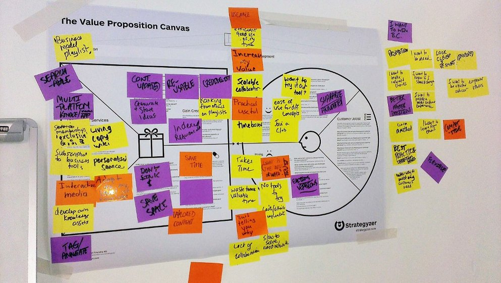 Esercitazione con il Value Proposition Canvas. Il poster del Value Proposition Canvas è appeso al muro e coperto di foglietti post-it colorati.