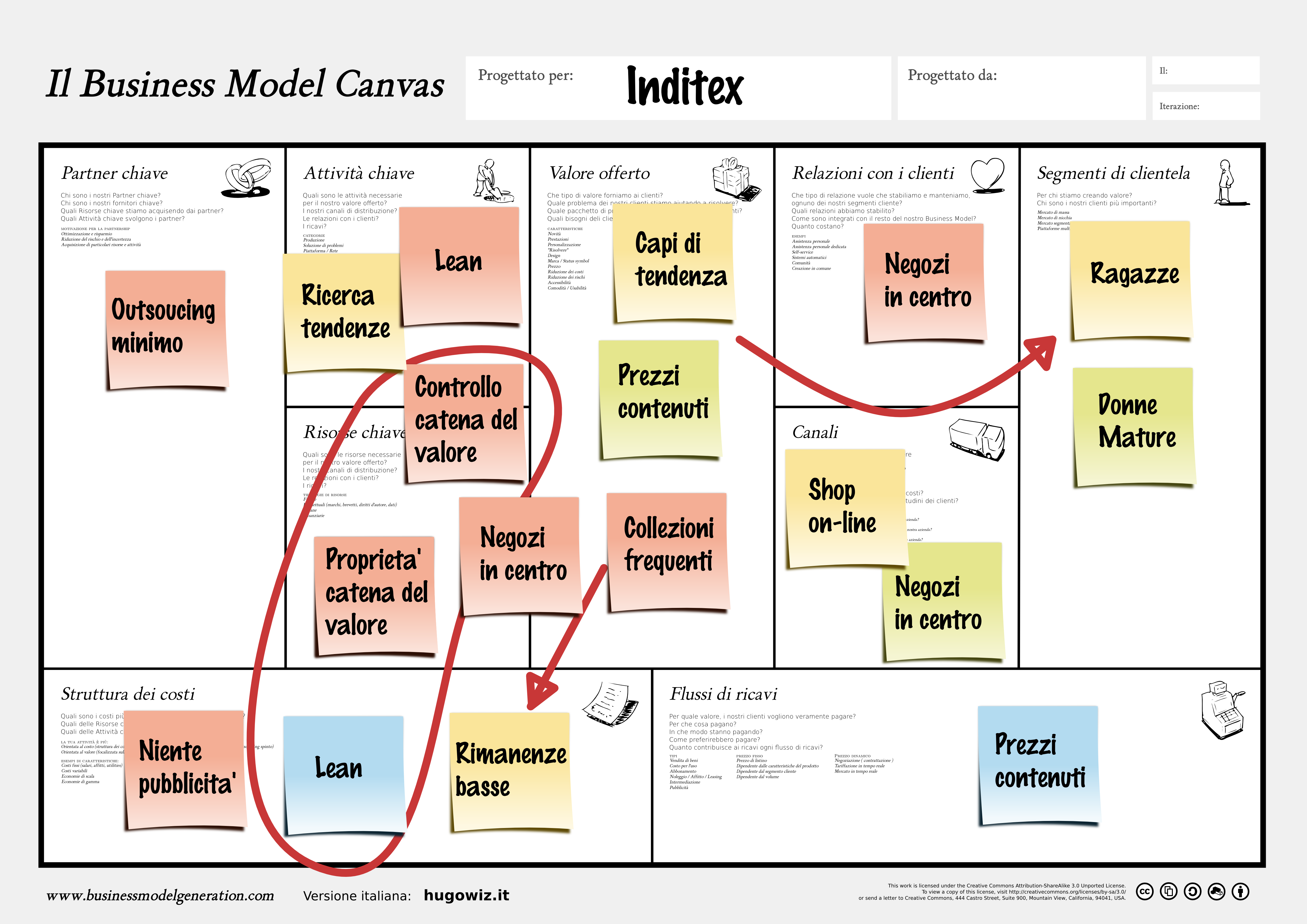 business model of zara in the fashion industry commerce essay Essay on i-sense : a sixth sense business model for the mobile industry - executive summary the sixth sense is a human machine interface (hmi) technology developed to bridge between users and the wealth of information from sources such as the internet and other digital archives.