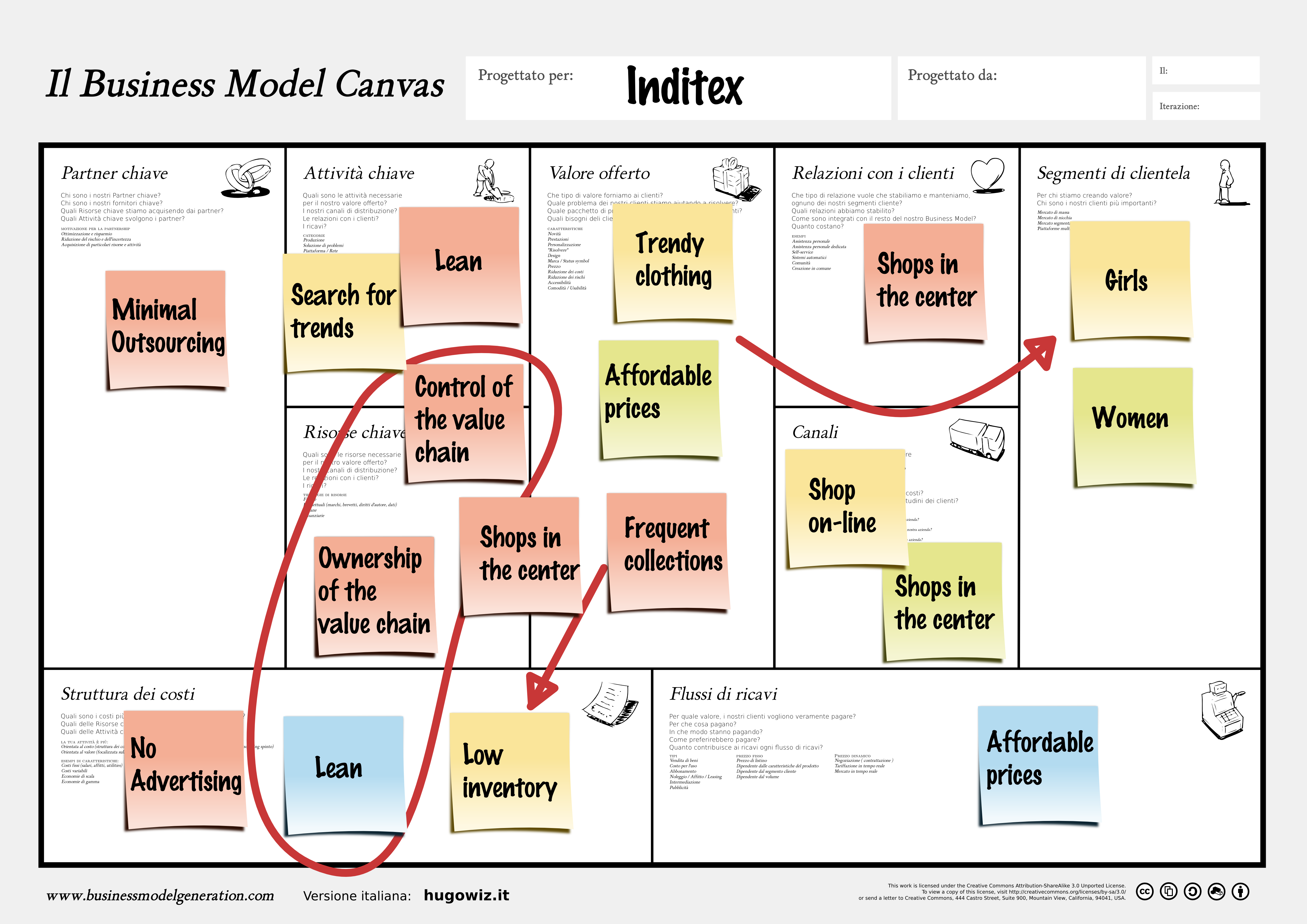 inditex strategy Inditex strategy 2647 words | 11 pages be analyse in this essay is inditex and particularly zara, its main brand inditex group is a textile company, the most .